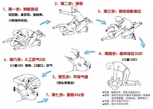 心肺复苏急救方法